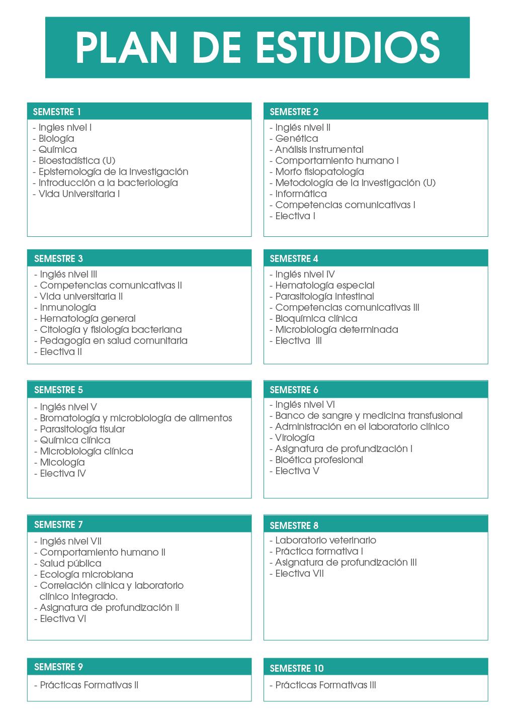 Bacteriología Plan de Estudios